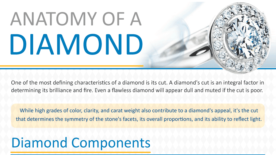 Anatomy of a diamond chart